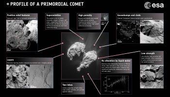 ESA_Rosetta_Primordial_Nucleus_INFOGRAPHIC