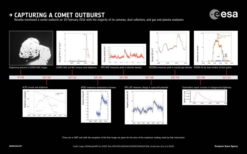 ESA_ROSETTA_infographic-outburst