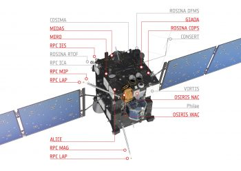 This diagram of Rosetta highlights (in red) the science instruments that were on and made detections of the 19 February 2016 outburst event, and that are presented in the study reporting the first analysis of the event. Credits: ESA/ATG medialab