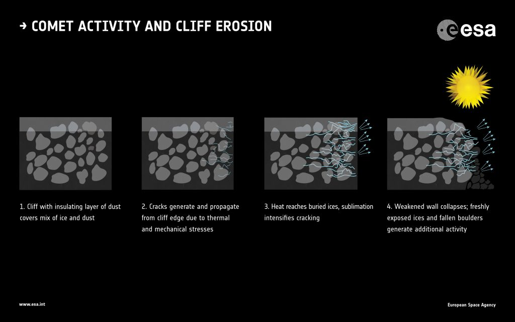 Cliff collapse and comet activity. Click for full caption details. Credits: Based on J.-B. Vincent et al (2015)