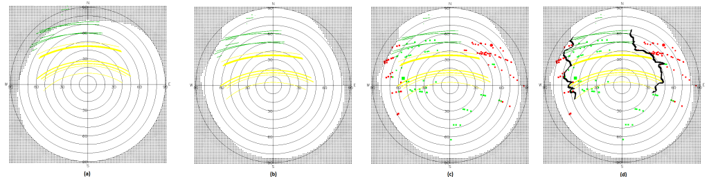 "Rosetta-Philae line-of-sight maps, for the blue (a) and red (b-d) candidate. Green lines indicate RF visibility during actual lander contacts, yellow lines are Sun illumination measured by the Philae lander. (a) shows that from this blue candidate position not all contacts were possible so the lander would need to have moved to reproduce this result. (b) RF and Sun illumination lines for the actual Philae ""red"" candidate. (c) The trajectory locations where the Philae ""red"" candidate was actually seen in OSIRIS images (with squares being Rosetta viewpoint and circles the sun illumination status) over-plotted on (b): one can see there is a very good correlation between positions where Philae is not visible from Sun or Rosetta and the positions from where no RF signal was obtained thus providing strong evidence for this candidate being Philae (d) The same plot as (c) but this time with a horizon mask drawn to show what topographical features blocked the view. Credits: ESA/Rosetta/SGS/B. Grieger/ B. Geiger/L. O'Rourke; Lander search analysis: L. O'Rourke"
