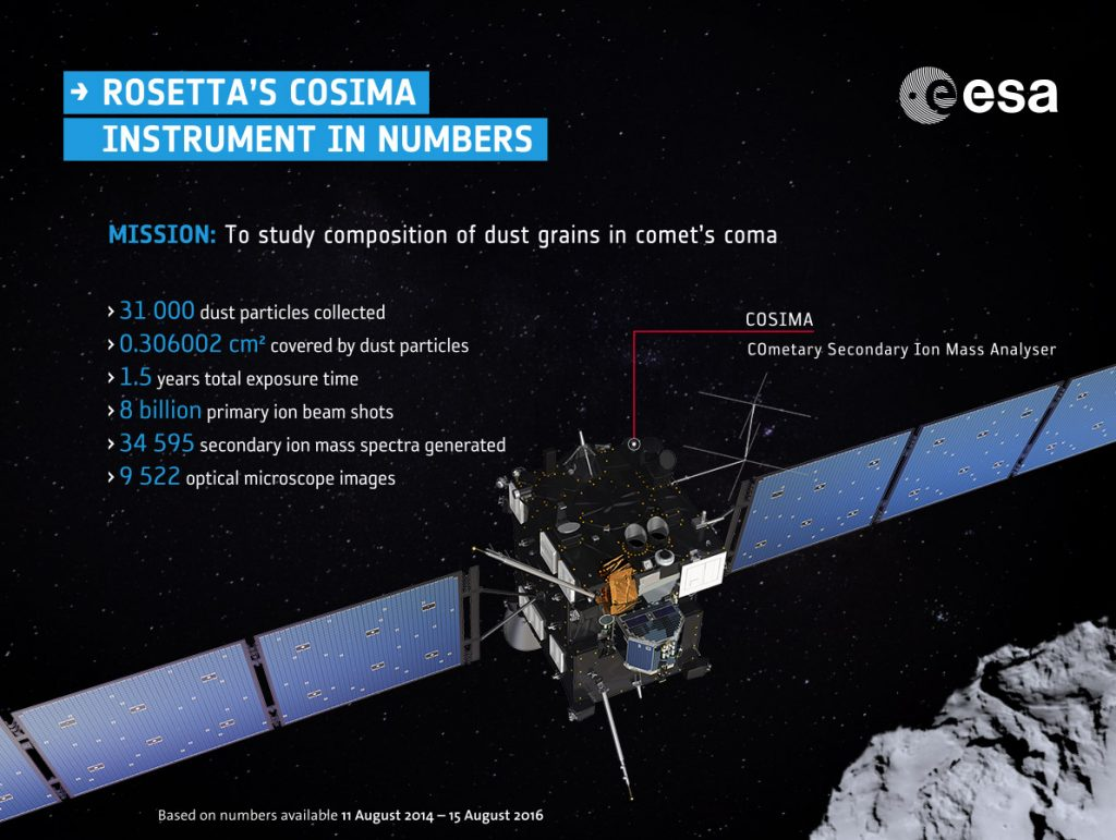 rosetta_cosima_numbers