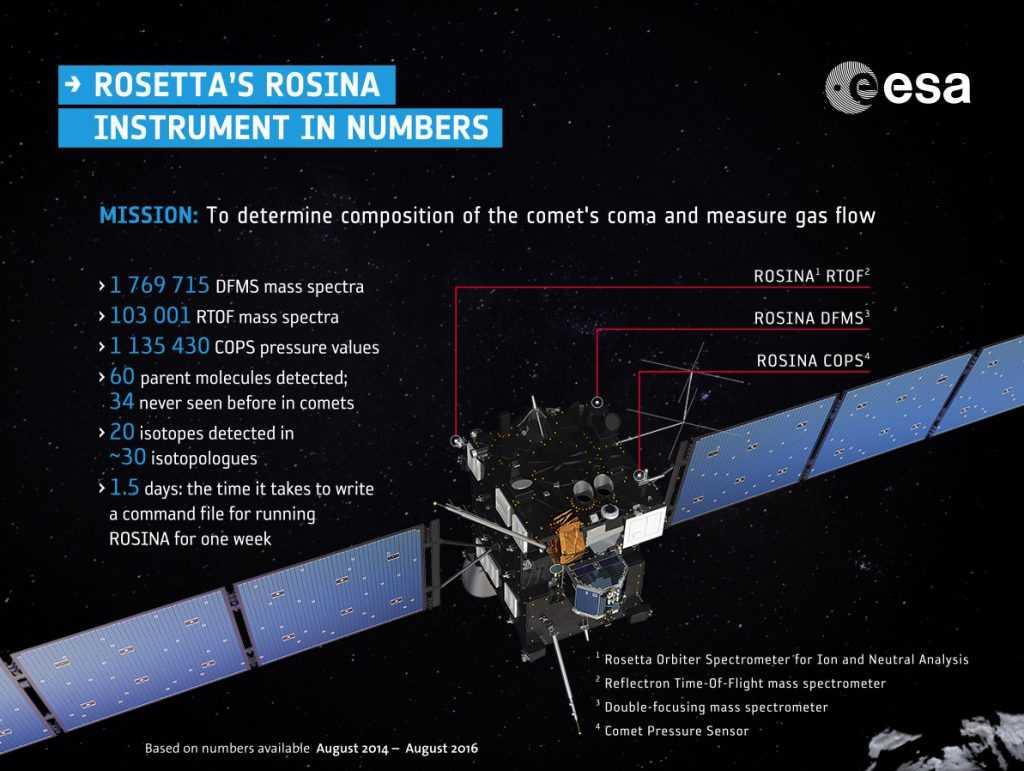 rosetta_rosina_numbers
