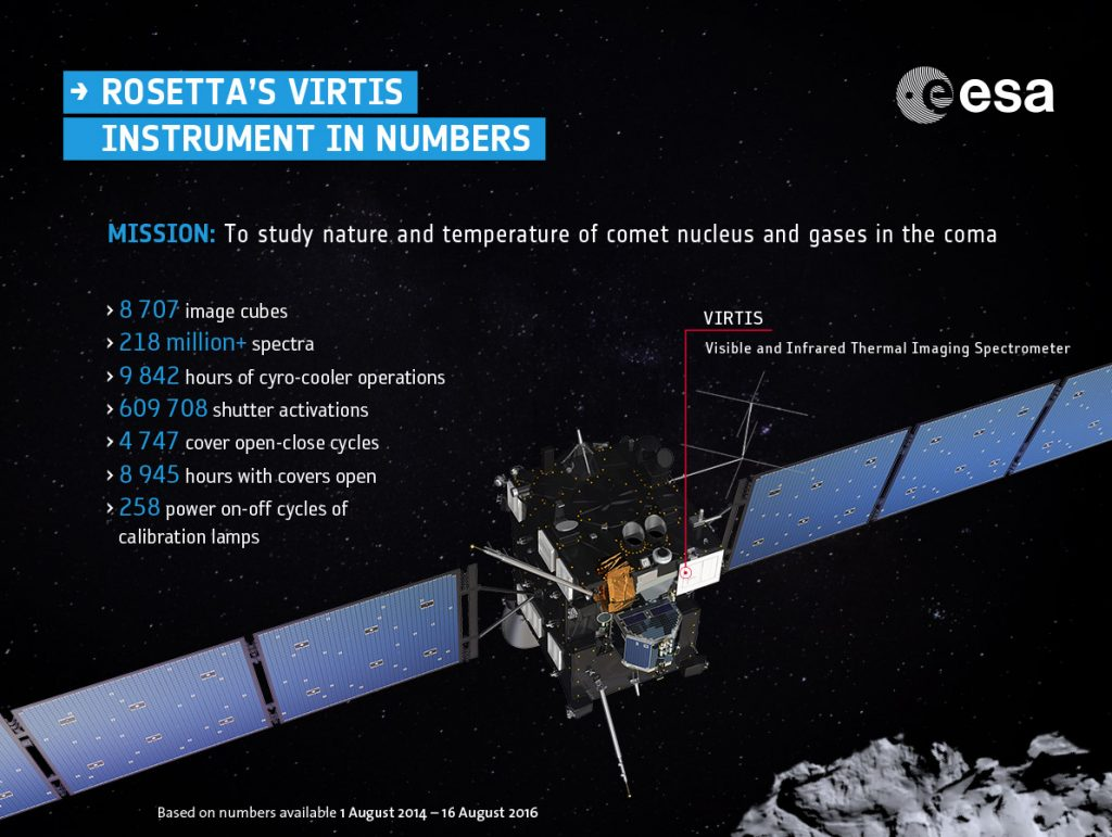 Notes: Rosetta's VIRTIS instrument in numbers based on data available 1 August 2014 – 16 August 2016. In most cases, numbers for VIRTIS-M (mapper) visible (VIS) and infrared (IR) channels and VIRTIS-H (high-res) subsystems have been added together. The breakdown is as follows: VIRTIS-M image cubes: M-VIS: 7054; M-IR: 1653 Spectra: 216 million VR-M spectra (M-VIS: 181,559,400; M-IR: 34,940,200) and 2,395,164 VR-H spectra Cyro-cooler operations: VR-M: 2535 hours; VR-H: 7307 hours Shutter activations: VR-M: 35460; VR-H 574248 Cover open-close cycles: VR-M 2085; VR-H 2662 Cover open: VR-M 4100 hours; VR-H 4845 hours Power on-off cycles of calibration lamps: VR-M: 30; VR-H: 228