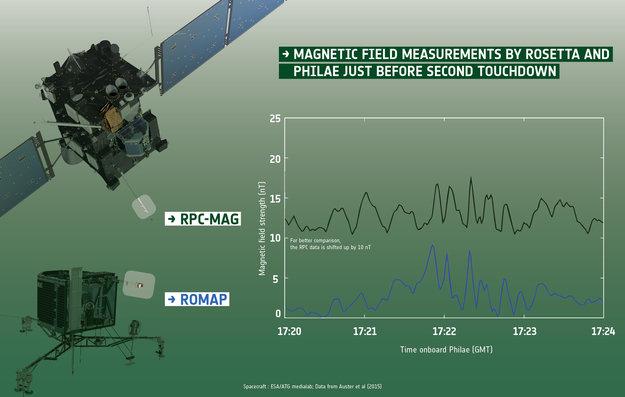 rosetta_and_philae_investigate_magnetic_properties_of_comet_67p_c-g_large