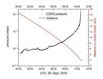 ROSINA's Comet Pressure Sensor (COPS) measured the pressure of gas in the vicinity of the spacecraft during its final hours. The surface is at a distance of roughly 2 km from the centre of the comet. The small breaks in the black line are due to internal adjustments of the COPS instrument being made during the descent to cope with the rising pressure. Image courtesy K. Altwegg.