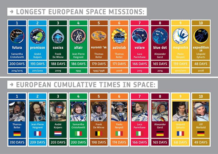 Longest ESA astronaut missions... so far. Credits: ESA